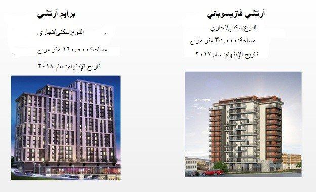 مشاريع البناء الجارية